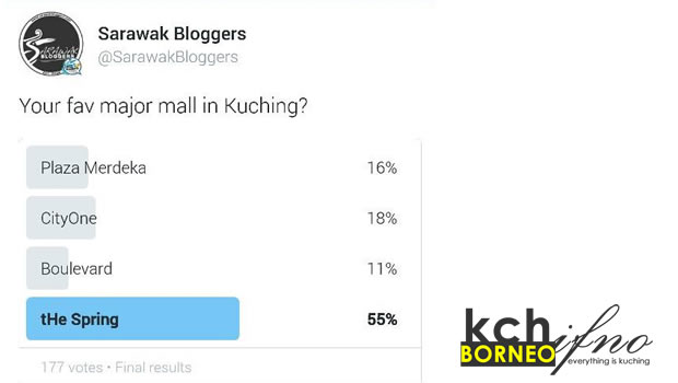 Best mall in Kuching Poll results